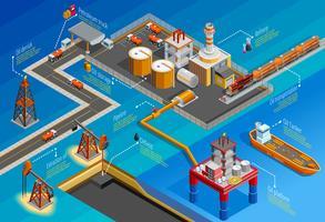 Infographie isométrique de l'industrie pétrolière