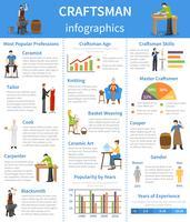 Infographie plat d'artisan