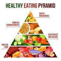 Affiche de la pyramide d'une saine alimentation vecteur