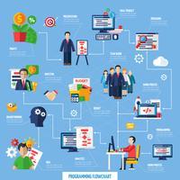 Organigramme du processus de développement de projet Scrum Agile vecteur