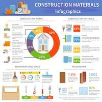 Infographie des matériaux de construction vecteur