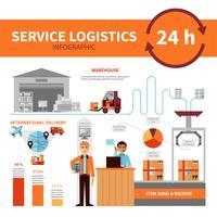 Affiche infographique du service logistique international