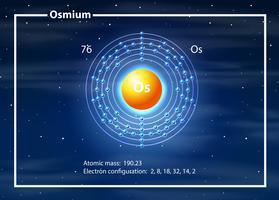 Un diagramme d'élément d'osmium
