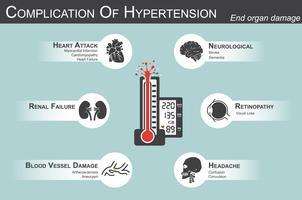 Complication de l'hypertension artérielle (crise cardiaque: infarctus du myocarde, cardiomyopathie) (cerveau: accident vasculaire cérébral, démence) (perte de vision) (mal de tête) (insuffisance rénale) (arthérosclérose, anévrisme), atteinte d'un
