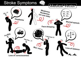 Symptômes de l'AVC (maux de tête, faiblesse et engourdissement d'un côté, visage affaissé, élocution, perte de conscience (syncope), vision floue, perte d'équilibre