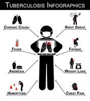 Infographie sur la tuberculose (symptôme de la tuberculose: toux chronique, sueurs nocturnes, fièvre, fatigue, anorexie, perte de poids, hémoptysie, douleur thoracique)