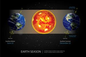 Illustration vectorielle de la terre en changement de saison