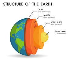 La structure du monde divisée en couches Pour étudier le noyau du monde
