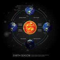 Illustration vectorielle de la terre changeante saison