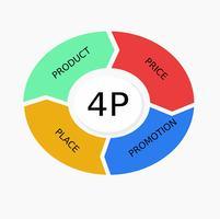 marketing infographique 4p