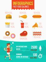 Infographie Calorie Restauration Rapide vecteur