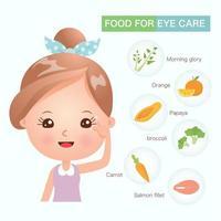 Nourriture pour les soins oculaires que vous devriez connaître vecteur