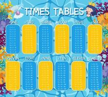 un thème sous-marin de tables de multiplication mathématiques