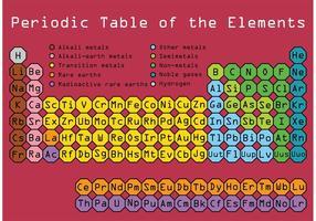 Vector de table périodique