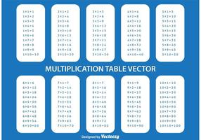 Table de multiplication vecteur