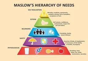 Pyramide de Maslow vecteur