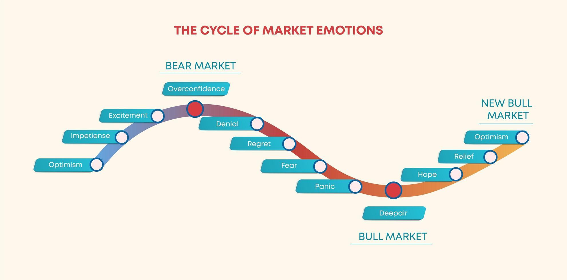 ciclo de emoções do comércio de mercado vetor