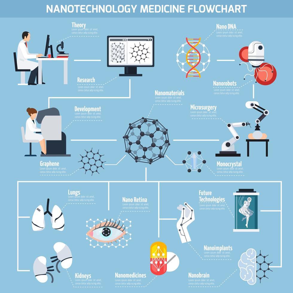 nanotecnologias na medicina fluxograma vetor