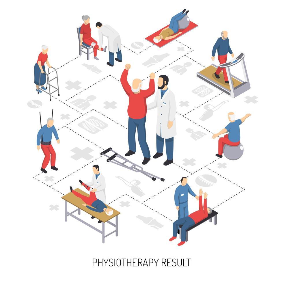 fluxograma isométrico de cuidados de reabilitação e fisioterapia vetor