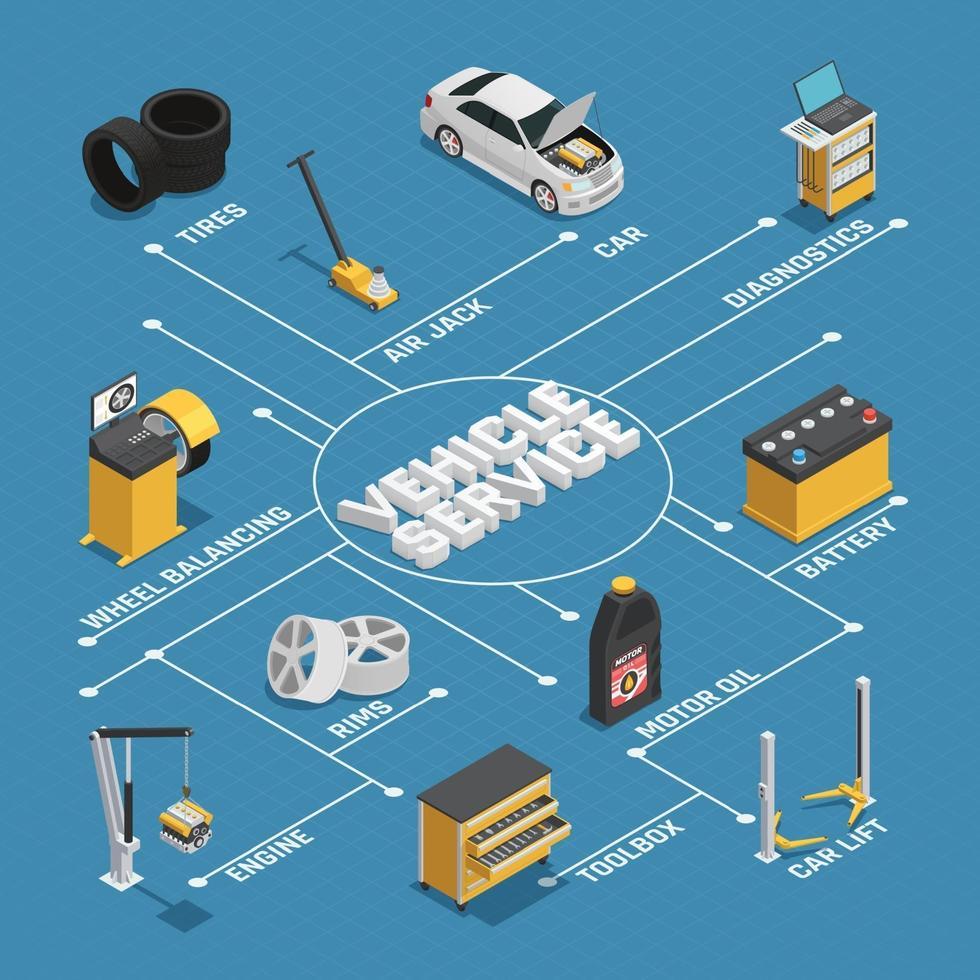fluxograma isométrico de serviço de manutenção de carro vetor