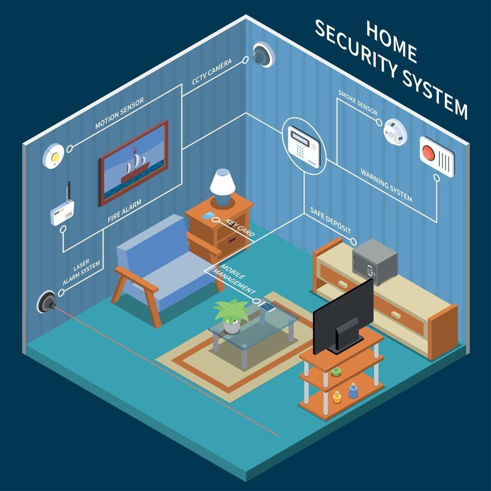 ilustração vetorial de fundo isométrico de segurança doméstica vetor