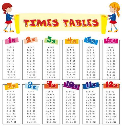 Folha das Tabelas dos Tempos da Matemática vetor