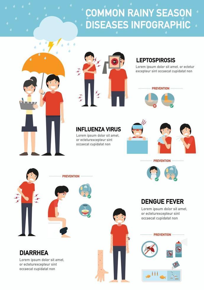 infográfico de doenças comuns da estação das chuvas. vetor
