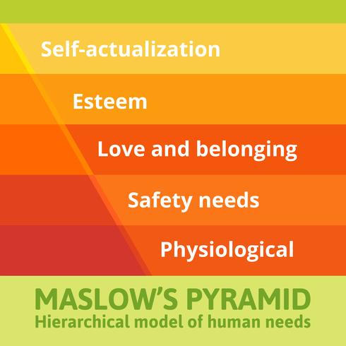 Pirâmide de necessidades de Maslow. vetor