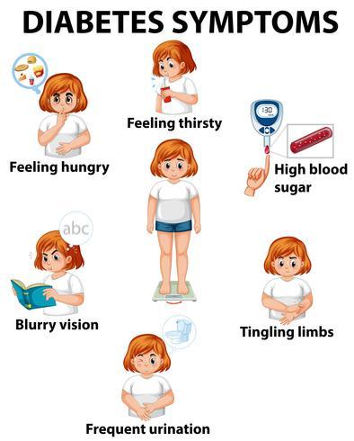 Menina, com, diabetes, sintomas, diagrama vetor