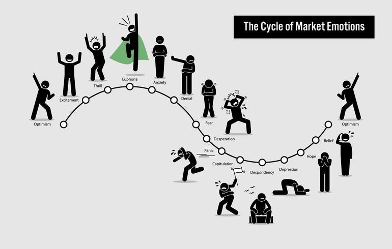 O ciclo das emoções do mercado de ações. vetor
