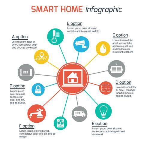 Infografia de tecnologia de automação residencial inteligente vetor