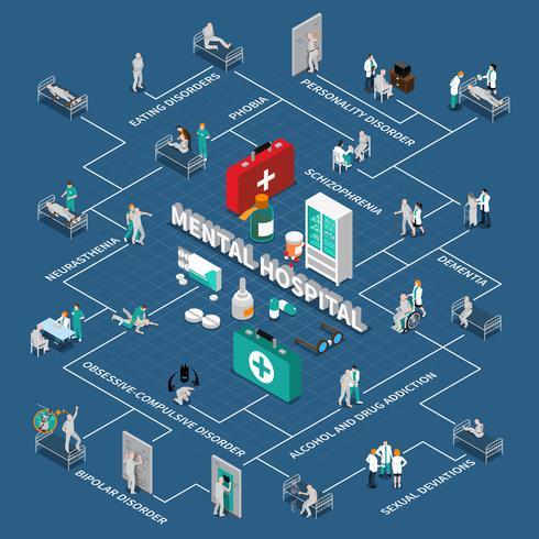 Infographics isométrico do hospital mental vetor