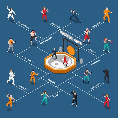 Fluxograma de pessoas isométrica de artes marciais vetor