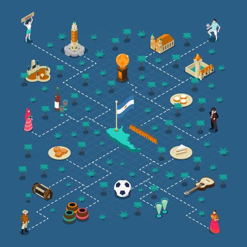 Cartaz de fluxograma isométrico de atrações turísticas da Argentina vetor
