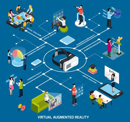 Fluxograma de Realidade Aumentada Virtual vetor