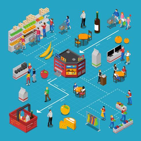 Fluxograma isométrico de supermercado vetor