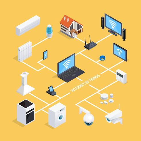 Fluxograma isométrico do sistema Smart Home vetor