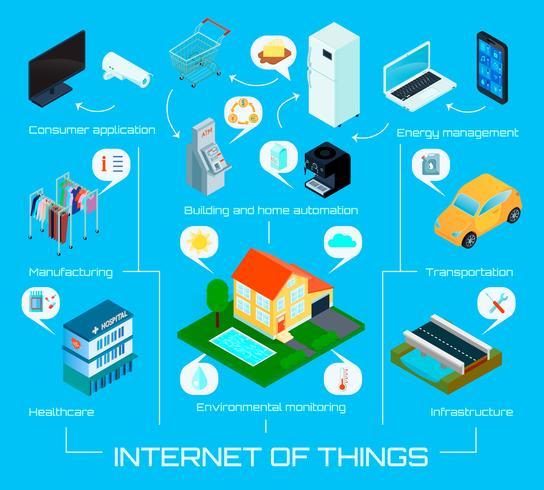Cartaz infográfico isométrica de coisas de Internet vetor