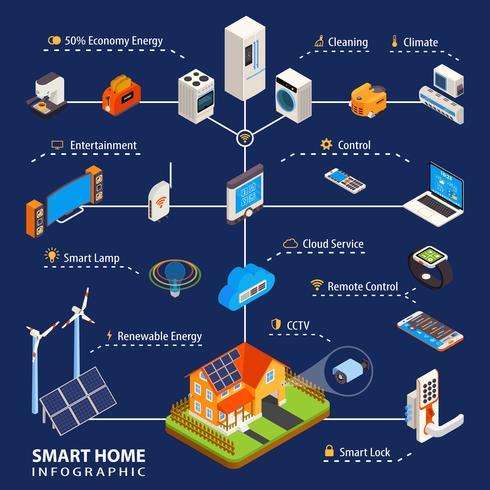 Smart Home Automation isométrica Poster Infográfico vetor