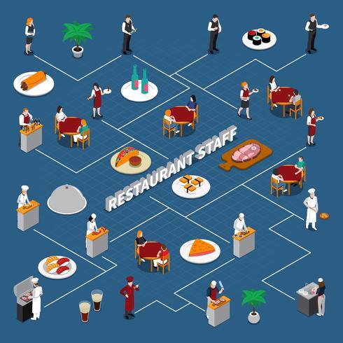 Fluxograma isométrico pessoal do restaurante vetor