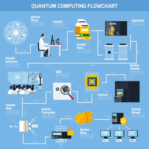 Fluxograma plano de computação quântica vetor