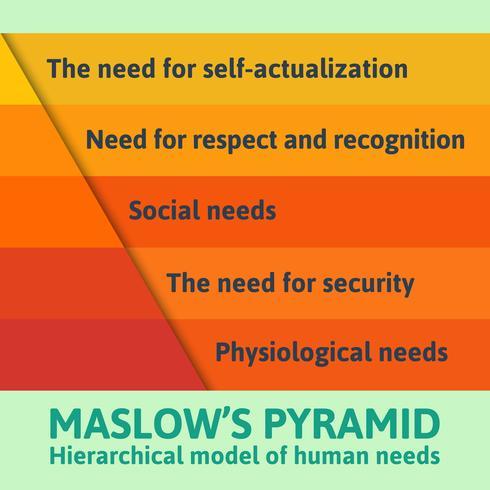 Pirâmide de Maslow famosa detalhada vetor