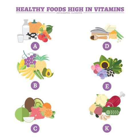 Vitaminas alimentos saudáveis vetor