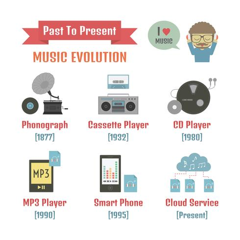 infográfico de evolução de música vetor