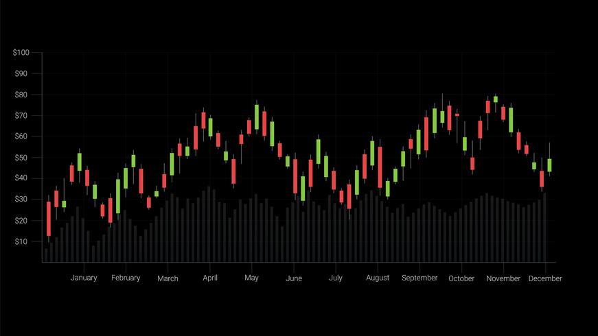 Padrões de velas é um estilo de gráfico financeiro. vetor
