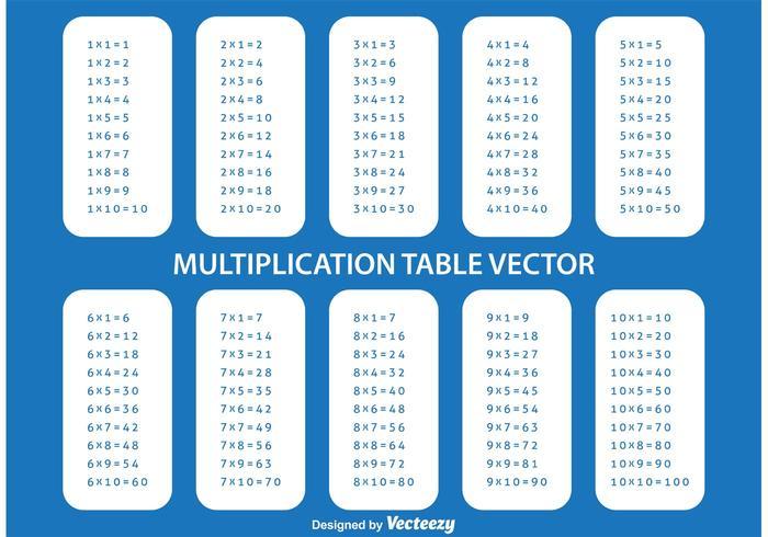 Tabela de multiplicação vetor