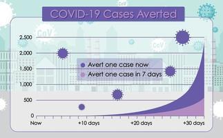 covid-19 casos poster gráfico vetor