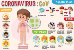 diagrama mostrando a transmissão de coronavírus vetor