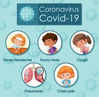 cartaz de sintomas de coronavírus com crianças vetor