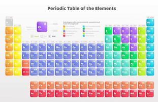 tabela periódica colorida dos elementos vetor